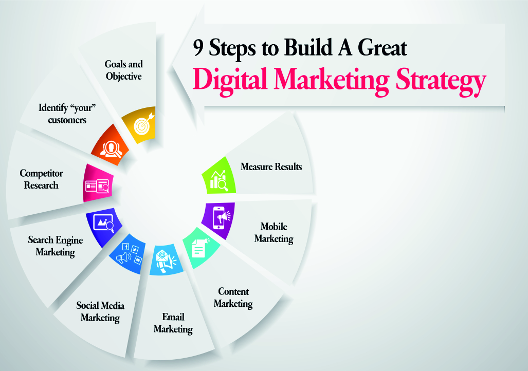 website digitial marketing